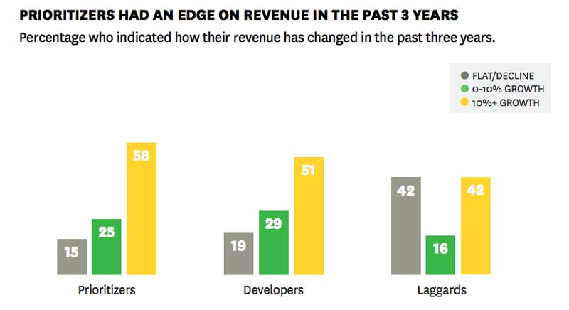 hbr purpose stats graphic