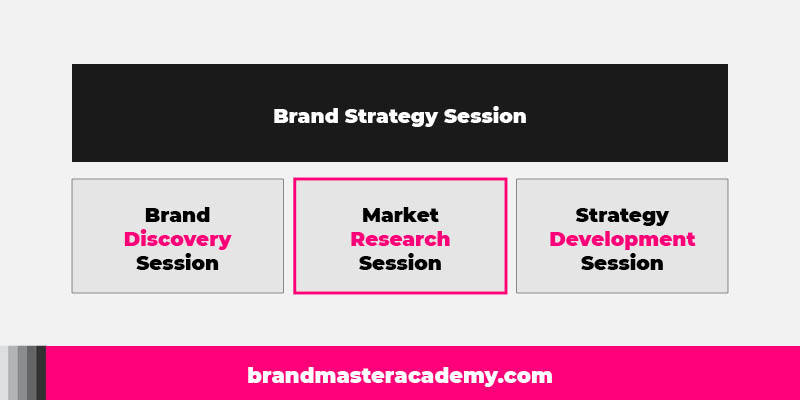 brand strategy session chart 2