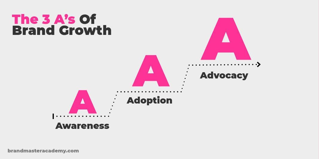 brand strategy framework 3a's