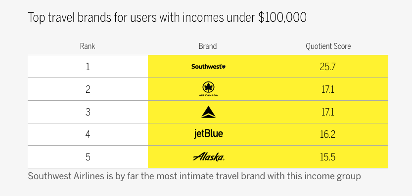 brand case study southwest incomes