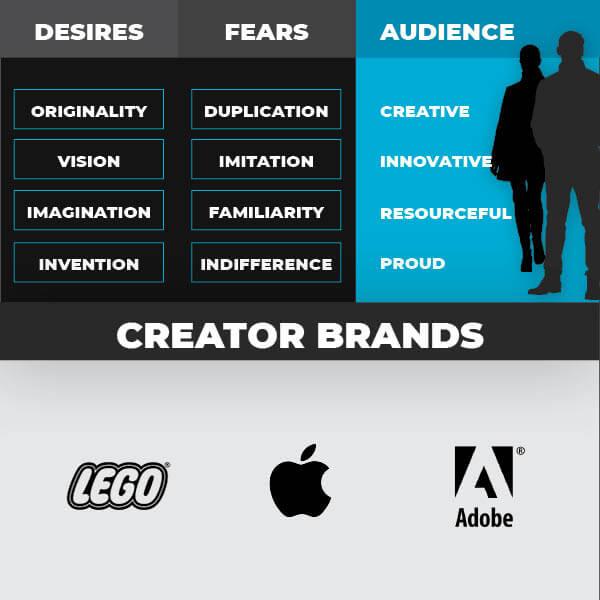 Creator Brand Archetype character