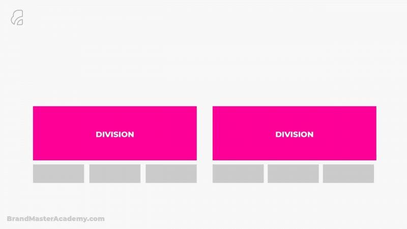 Brand Architecture division